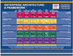 Course Image arsitektur enterprise